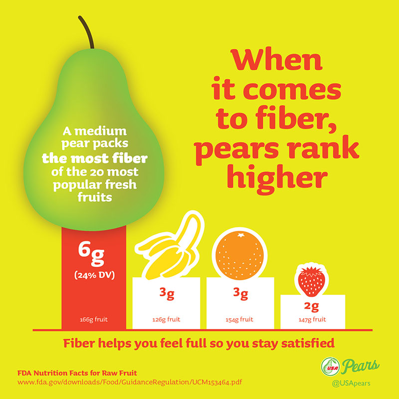 Pears have more fiber than most other fruits. A graphic showing how pears rank higher than bananas and oranges in fiber
